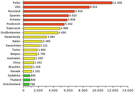 Zahl der Rückkehrer nach Deutschland 2006