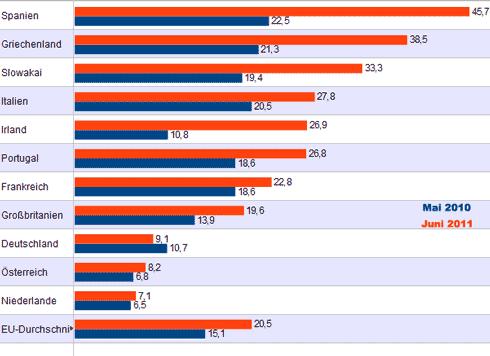 Arbeitslosenzahl in Europa 2011 und 2010