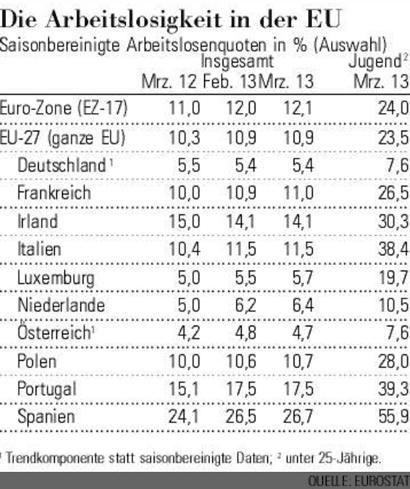 EU Arbeitslosigkeit Anfang 2013