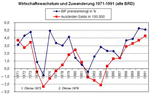 BRD Deutschland 1971 - 1991. Wirtschaft und Zuwanderung