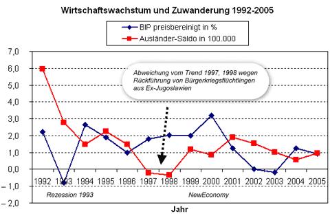 BRD Deutschland 1992 - 2006. Wirtschaft und Zuwanderung